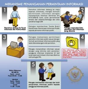 penanganan-permintaan-informasi